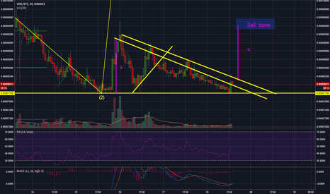VIBEBTC: Possible VIBEbull trap with 20% potential gains in 1 day