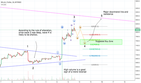 BTCUSD: Bitcoin; Short correction before another wave up.