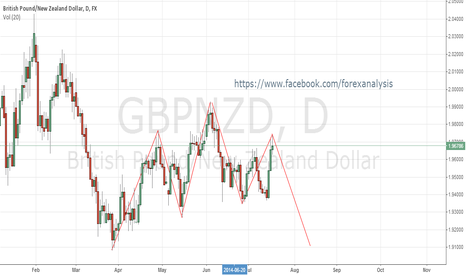 GBPNZD: gbp nzd head and shoulder pattern