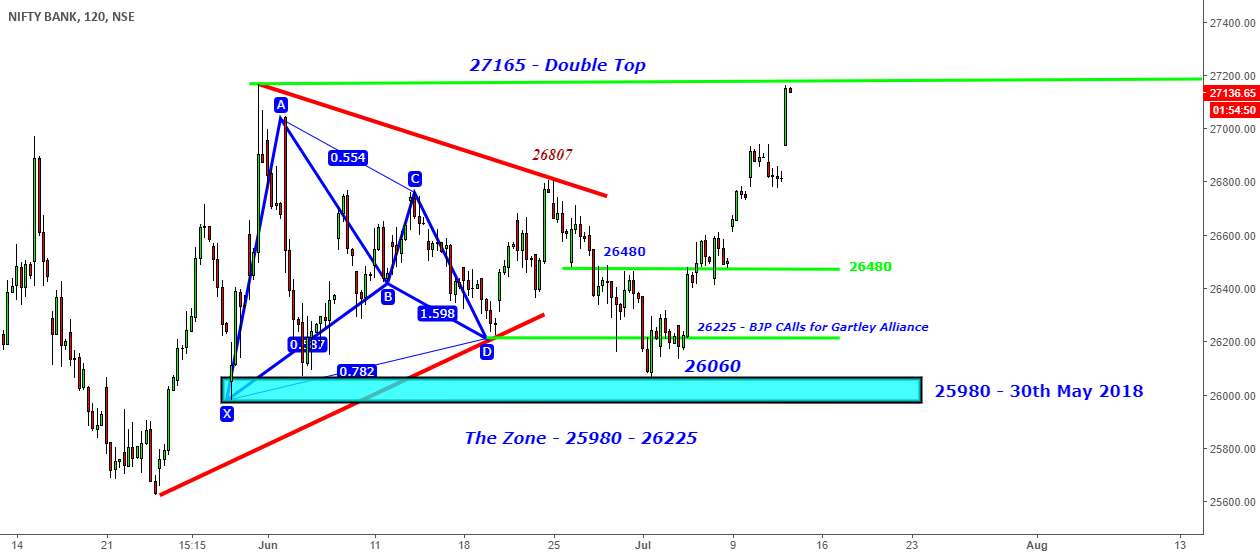 BankNifty-Up-Up & Away(1100+)We forget they don't forget@27165