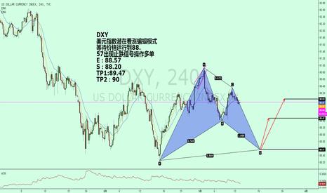 DXY: DXY 美元指数潜在看涨蝙蝠模式