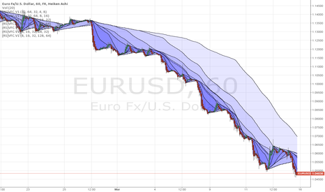 EURUSD: The River Flows Downstream
