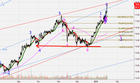 PETR4: Correction wave reached wave 4.