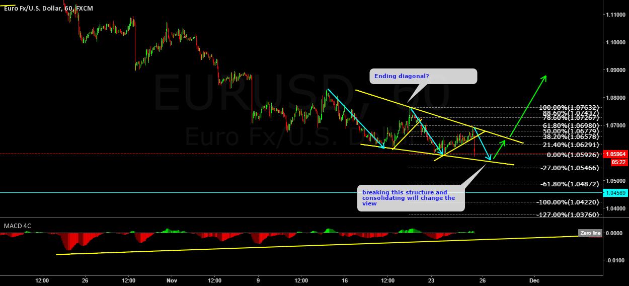 EURUSD looks like an ending diagonal.