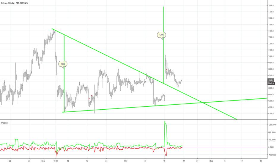 BTCUSD: Треугольник уже давно отработал.