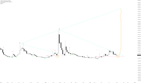 FTCBTC: $FTC Feathercoin Fractal..?!