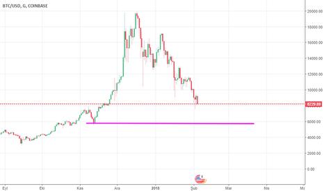 BTCUSD: Bitcoin nam-ı diğer baloncoin :)