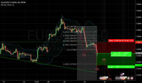 EURUSD: Short EURUSD - Elliott Wave