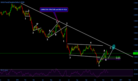 GBPCAD: Wave analysis