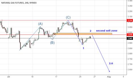 NG1!: elliott waves trading