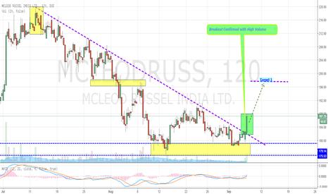 MCLEODRUSS: Mcleod Russel Finally Breaks Out Downward Trendline (Bullish)