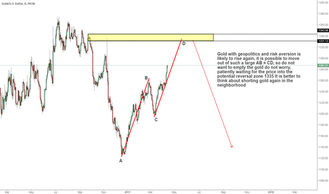 XAUUSD: Gold patiently waiting for 1335 short