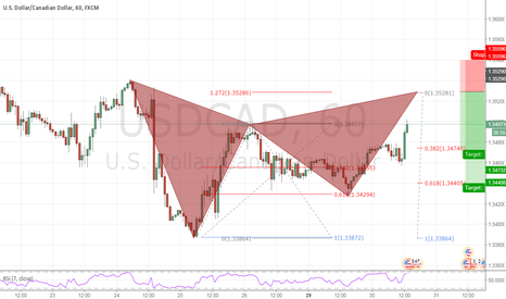 USDCAD: USDCAD potential bearish gartley on h1