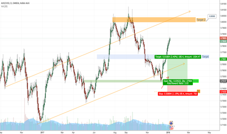 AUDUSD: AUDUSD TO CONTINUE LONG