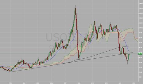 USOIL: USOIL short on the cards