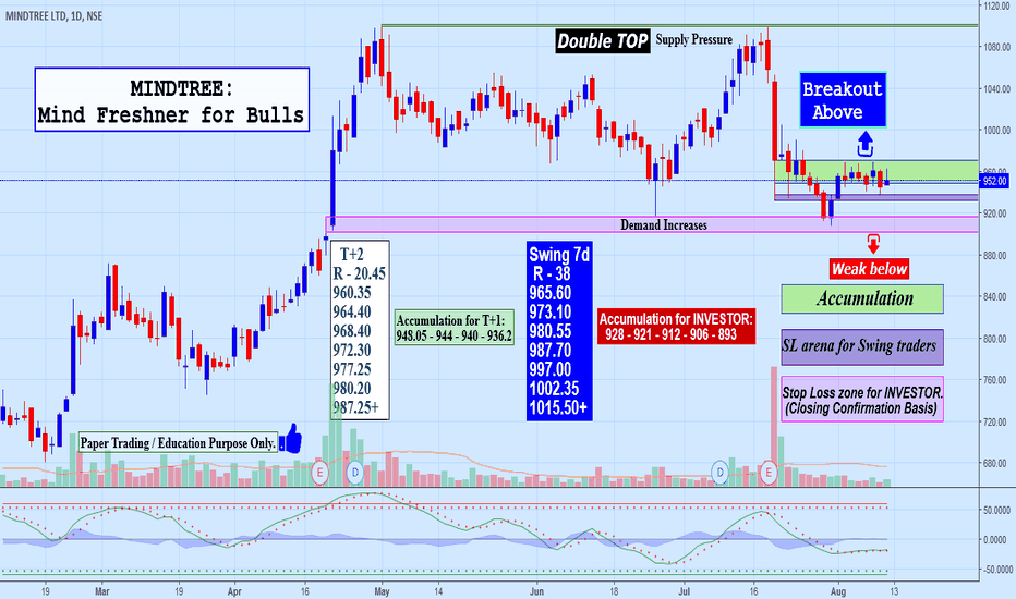 MINDTREE: MINDTREE: Is Mind Freshner for Bulls?