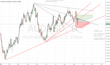 AUDUSD: W38 Into Sell Zone