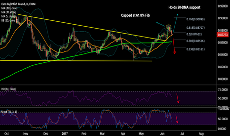 EURGBP: EUR/GBP holds 20-DMA support, break below to see further drag