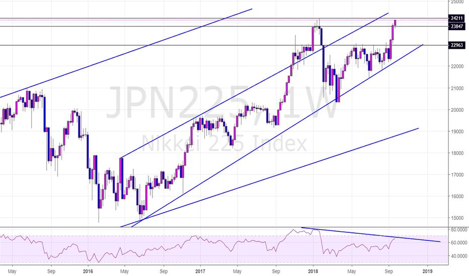 JPN225: JPN225 Potential Short