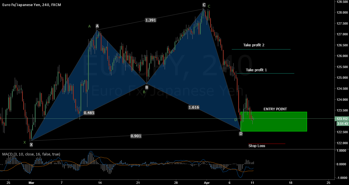 --- CYPHER BULLISH PATTERN IN EUR - YPJ
