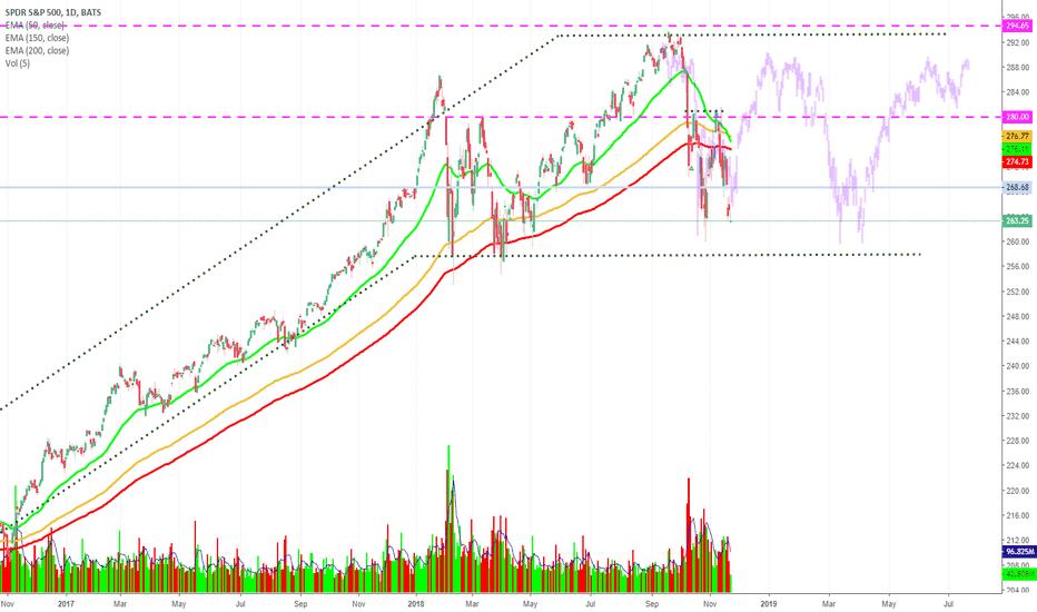 SPY: SPY trading likes it 2015