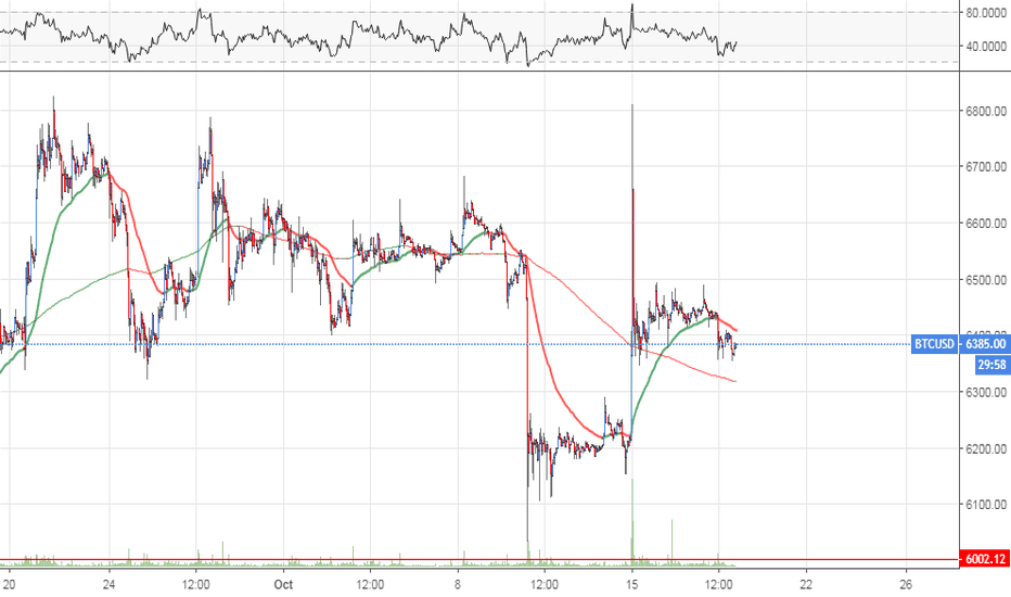 BTCUSD: Volume spread analysis of BTC/USD