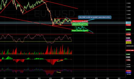 EURUSD: HOW EUR/USD WILL MOVE?