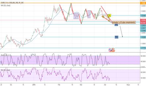 EURUSD: Esperando rompimiento en el EUR/USD