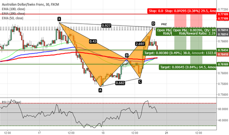 AUDCHF: AUDCHF - Potential Bat Pattern on 30M Chart