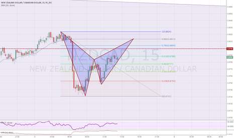 NZDCAD: The Bat Pattern