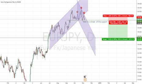 EURJPY: Possible Short order  EURJPY,  Forecast