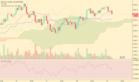 BTCUSD: Bouncing hard on the USD 9000 resistance