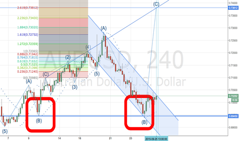 AUDUSD: AUDUSD is Ready Now