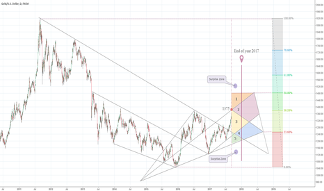 XAUUSD: Gold - Possible price zones for the rest of year 2017