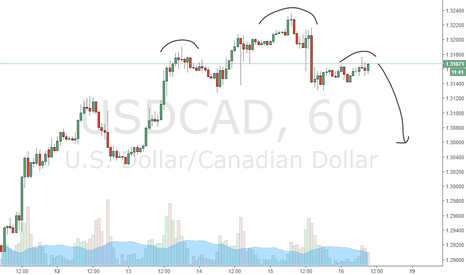 USDCAD: USDCAD Potential bearish head and shoulders