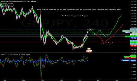 GBPJPY: may be happen