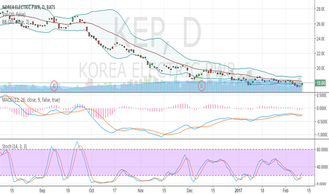 KEP: oversold and crawled