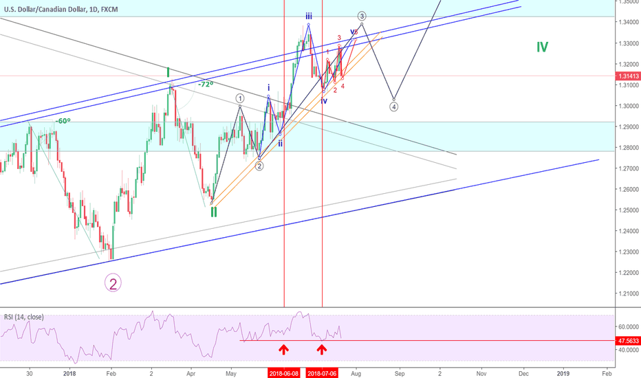 USDCAD: 5th wave remaining on USD/CAD ?