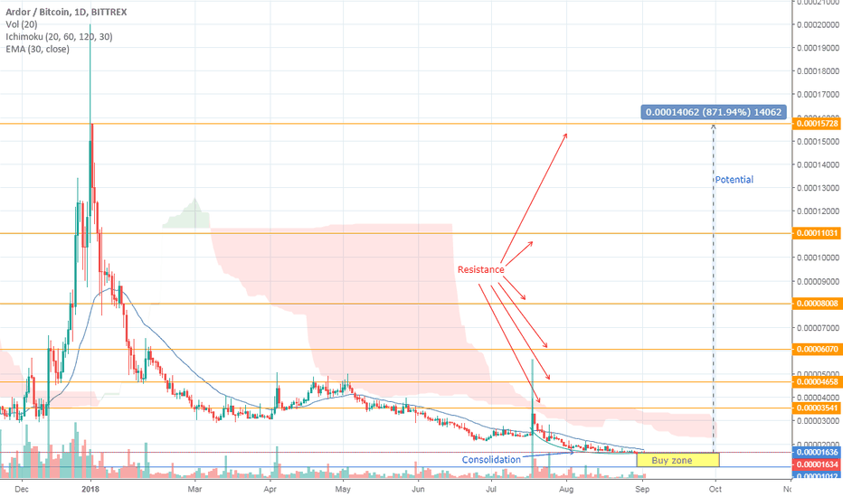ARDRBTC: Ardor showing big potential and text book consolidation ARDR/BTC