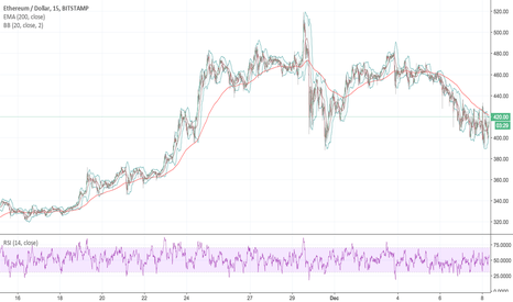 ETHUSD: ETH flippening watch page still relevant ?