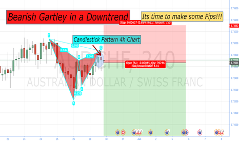 AUDCHF: Developing Patience in Order to Beat the Market!!