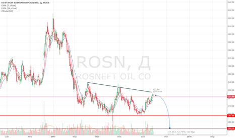 ROSN: Роснефть продажа