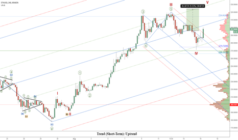 ETHUSD: Ethereum (ETHUSD): Ether Is Set To Complete 5-Wave Structure