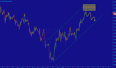 EURUSD: [EURUSD] ...AT THE RESISTANCE