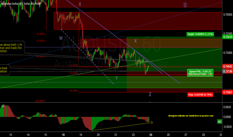 AUDUSD: AUD/USD looking for a longing opportunity