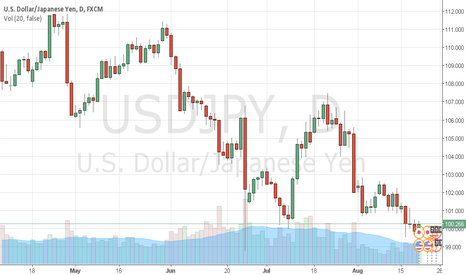 USDJPY: USDJPY buy for some day