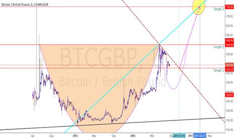 BTCGBP: BTC Sideways