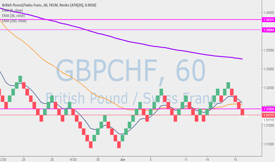 GBPCHF: BIg Petes recipe to success for FDS explained below