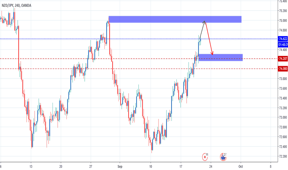 NZDJPY: waiting the rejection in supply area NzdJpy
