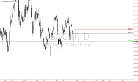 USDCHF: Short Trade off a Daily level